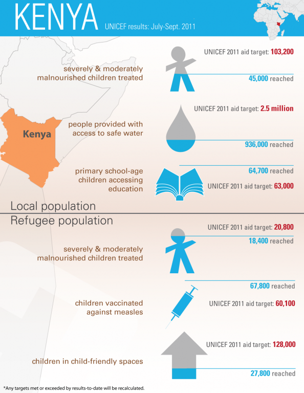 Kenya - UNICEF results July-Sept 2011 Infographic