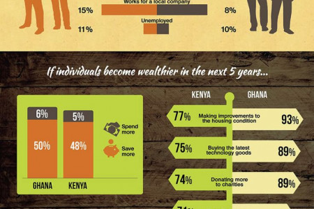 Kenya vs Ghana. The State of Africa's Two Fastest Growing Middle Class Infographic