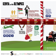 Kenya's History at the Olympics Infographic