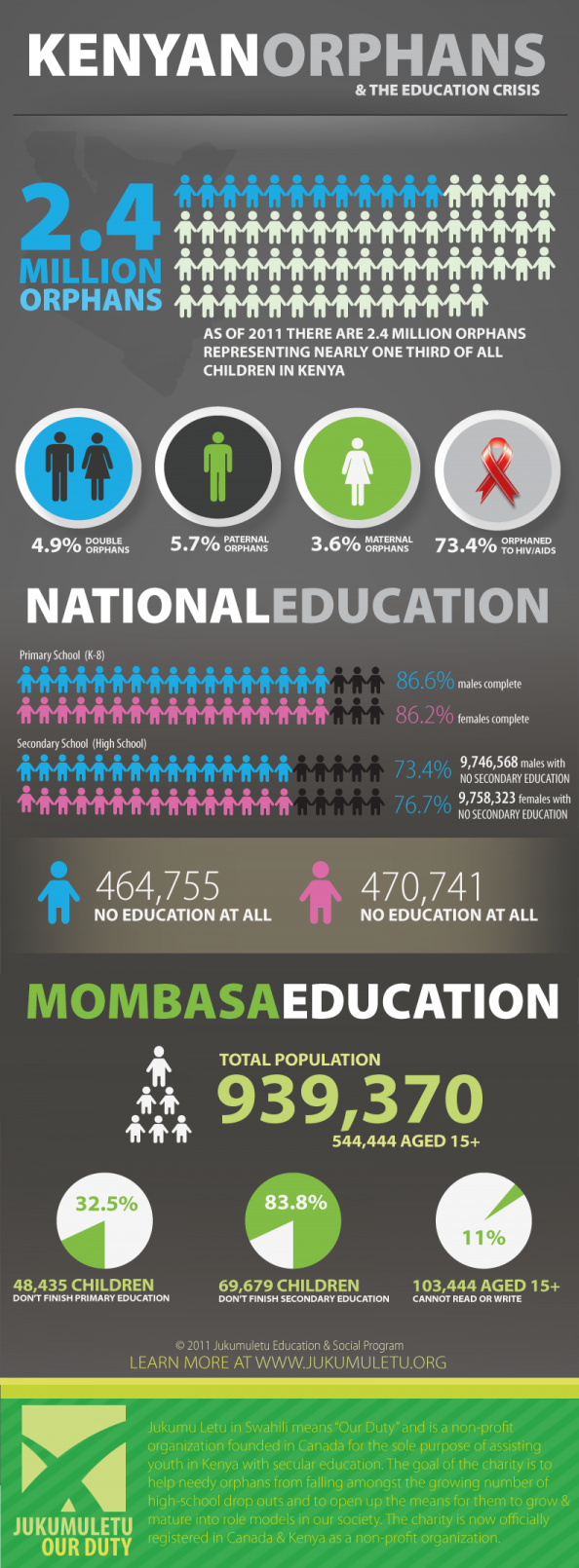 Kenya&#039;s Orphan &amp; Education Crisis Infographic