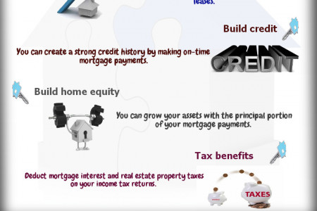 Key Benefits of Homeownership for First-Time Buyer Infographic