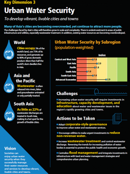 Overcrowded cities in Asia Infographic