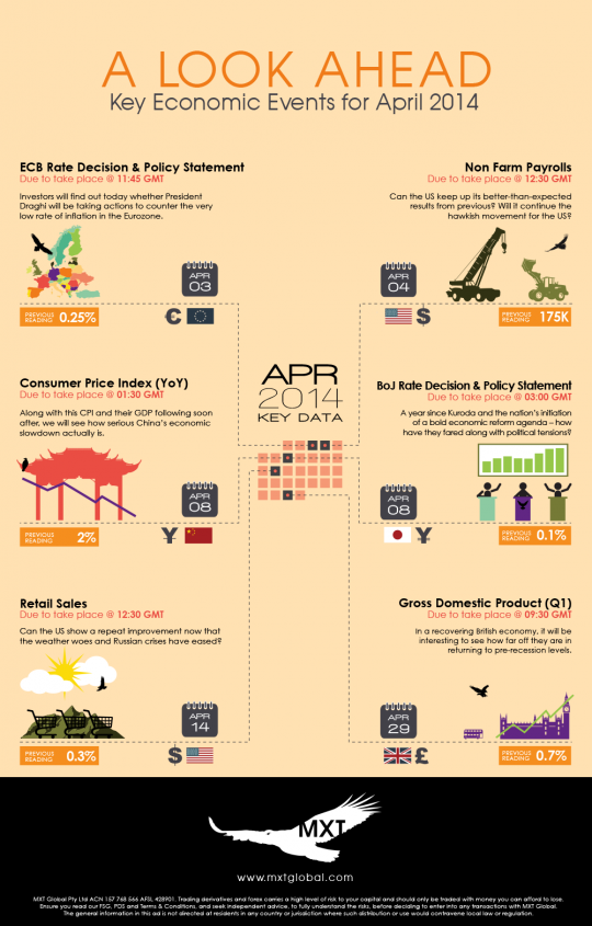 Key Economic Events April 2014