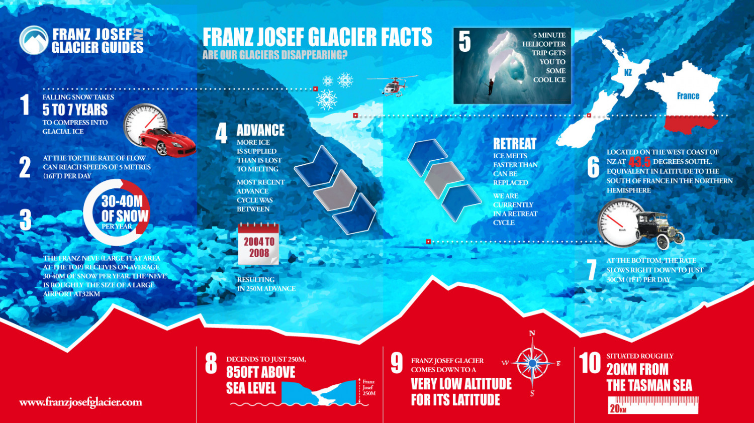 KEY GLACIER FACTS. ARE OUR GLACIERS DISAPPEARING? Infographic