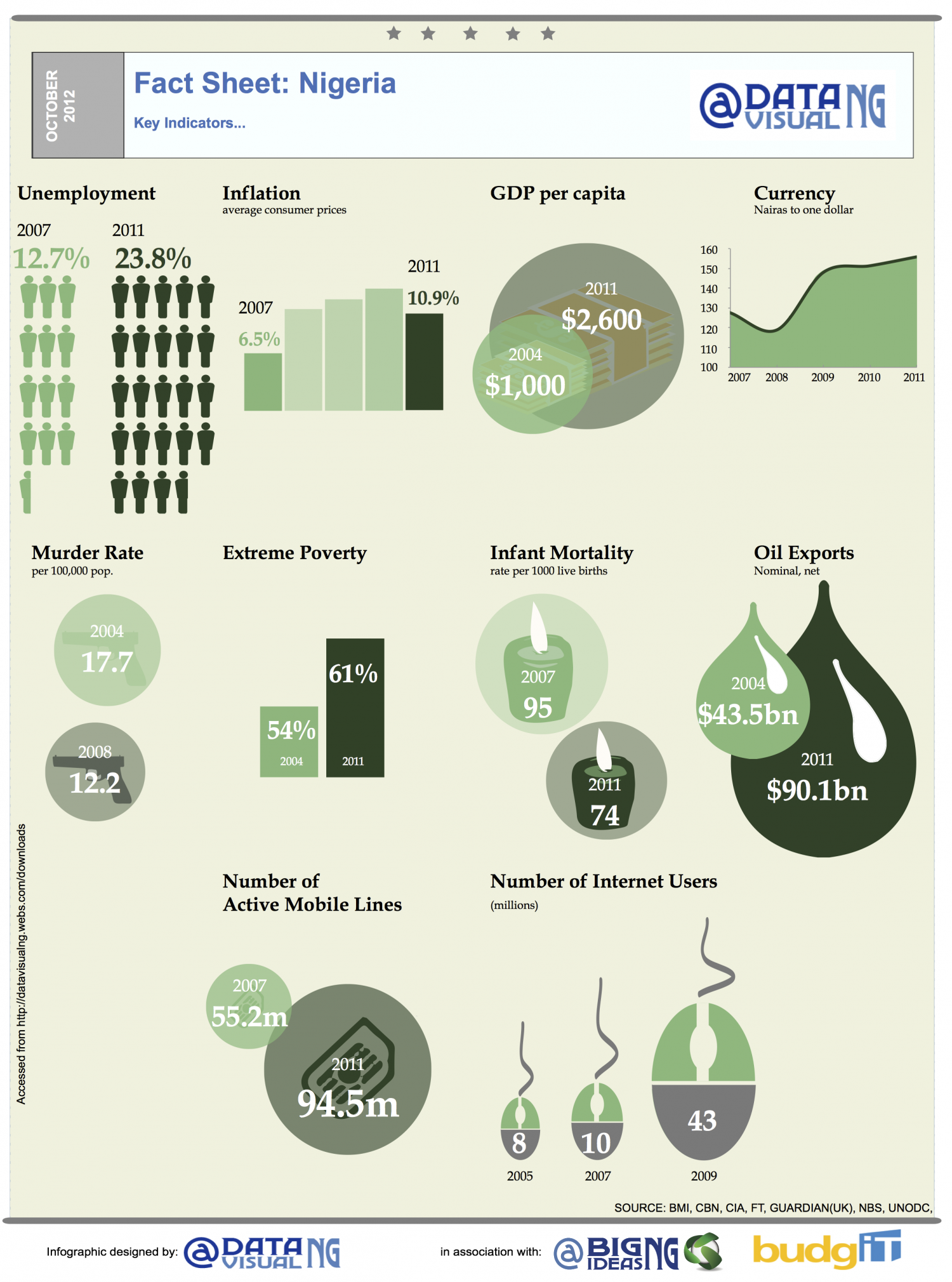 Key Indicators Infographic