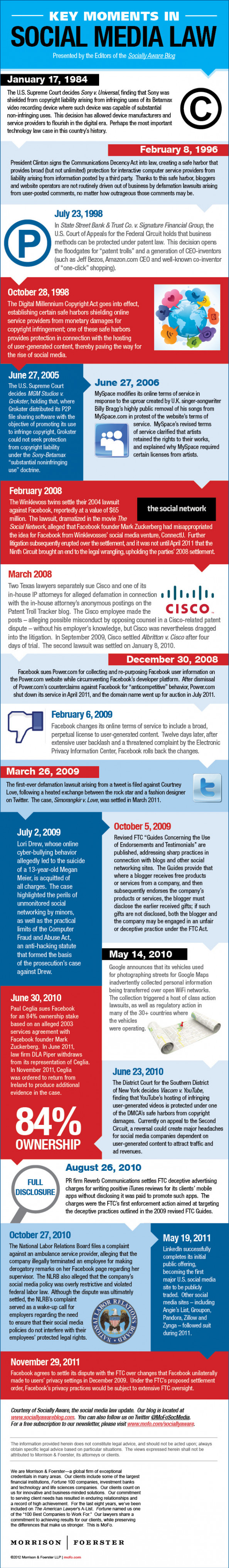 Key Milestones In Social Media Law Infographic