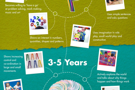 Keys to Effective Learning Infographic