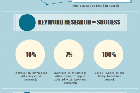 Keywords for Apps Infographic