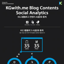 KGwith.me Blog Contents Social Analytics Infographic