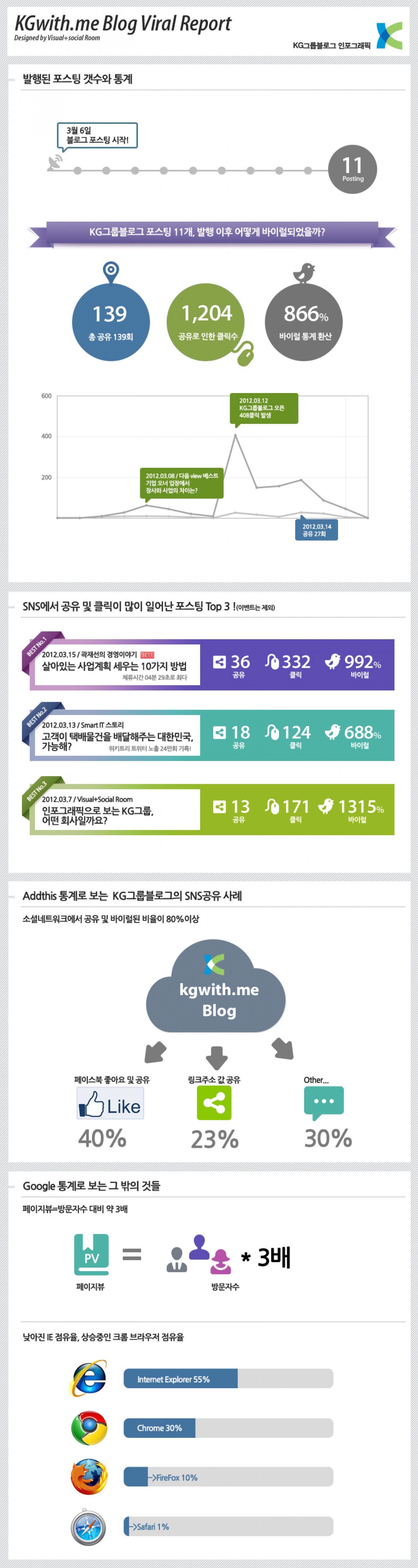 KGwithme Infographic & Social stats Infographic