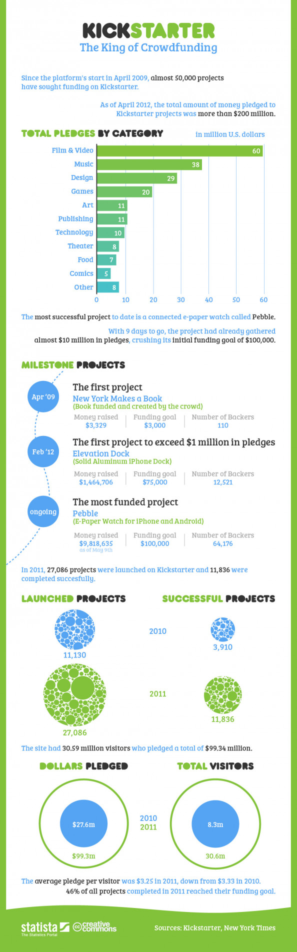 Kickstarter - King of Crowdfunding Infographic