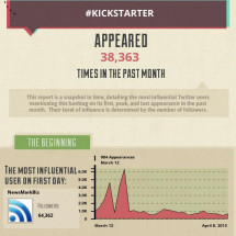 #Kickstarter activity in March spikes with Veronica Mars crowdfunding Infographic