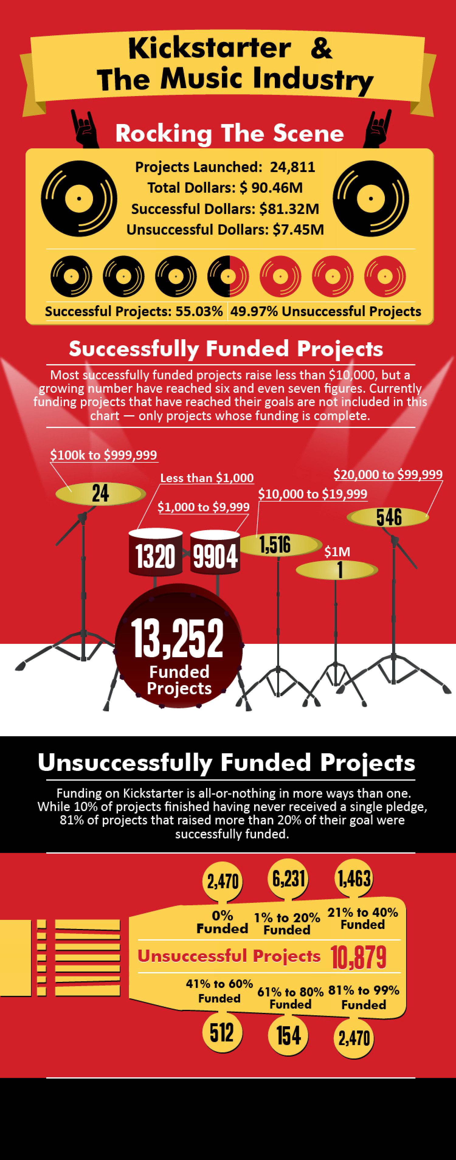 Kickstarter and the Music Industry Infographic