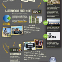 Kickstarter: The Science of Crowdfunding Infographic