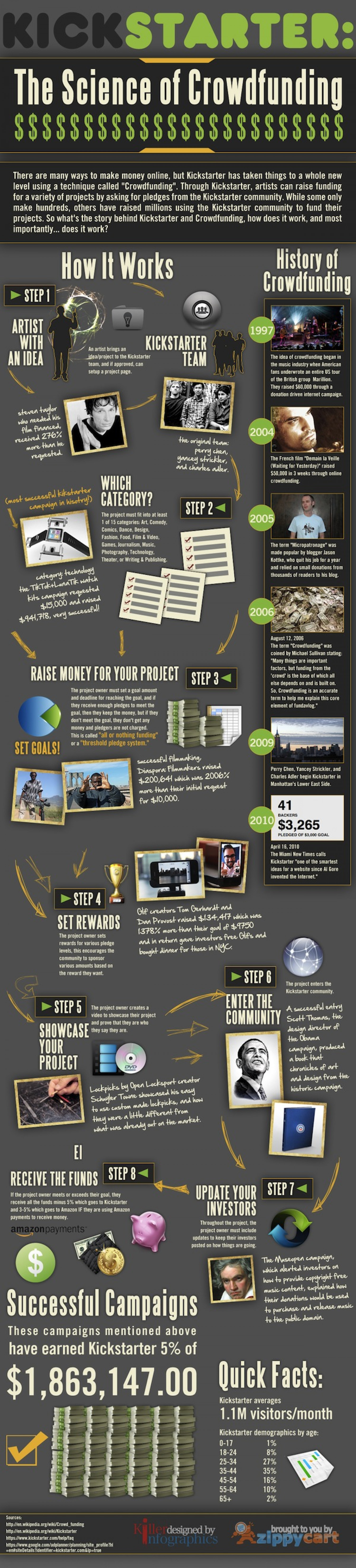 Kickstarter the Science of Crowdfunding Infographic