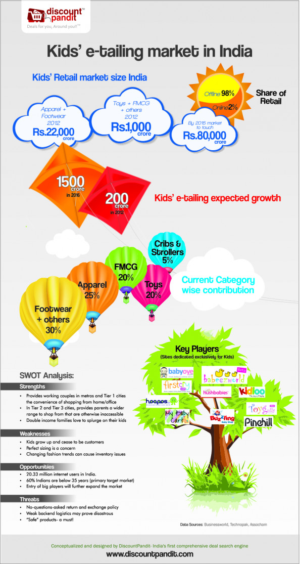 Kids e-tailing market in India Infographic