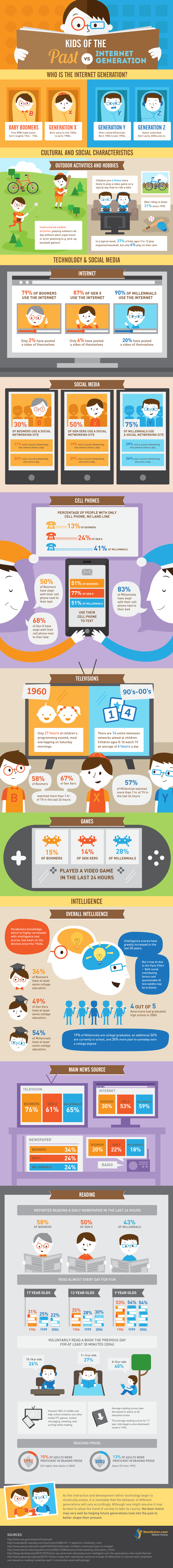 Kids of The Past Vs Internet Generation ~ Educational Technology and Mobile Learning