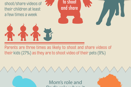 Kids vs. Cats: Parents' Video Sharing Habits Infographic