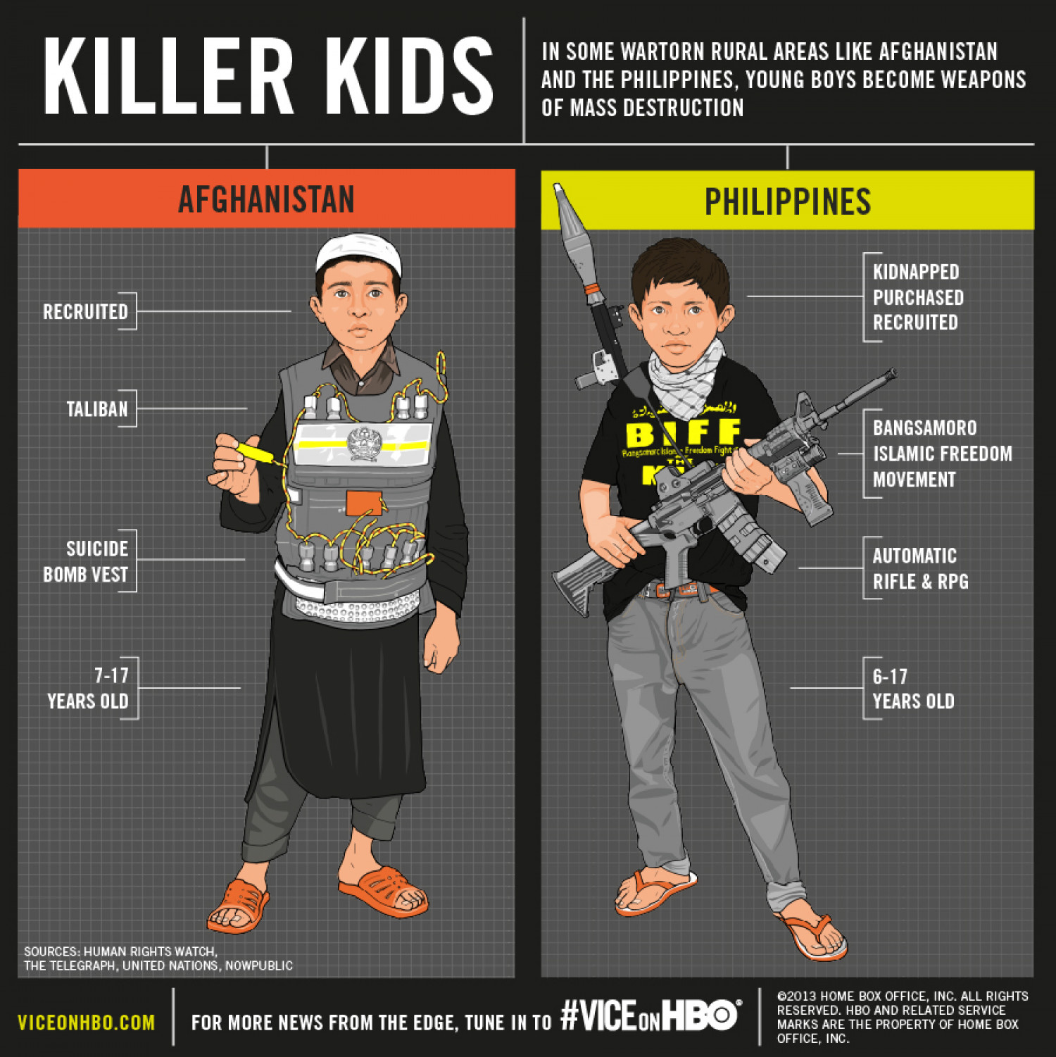 Killer Kids Infographic