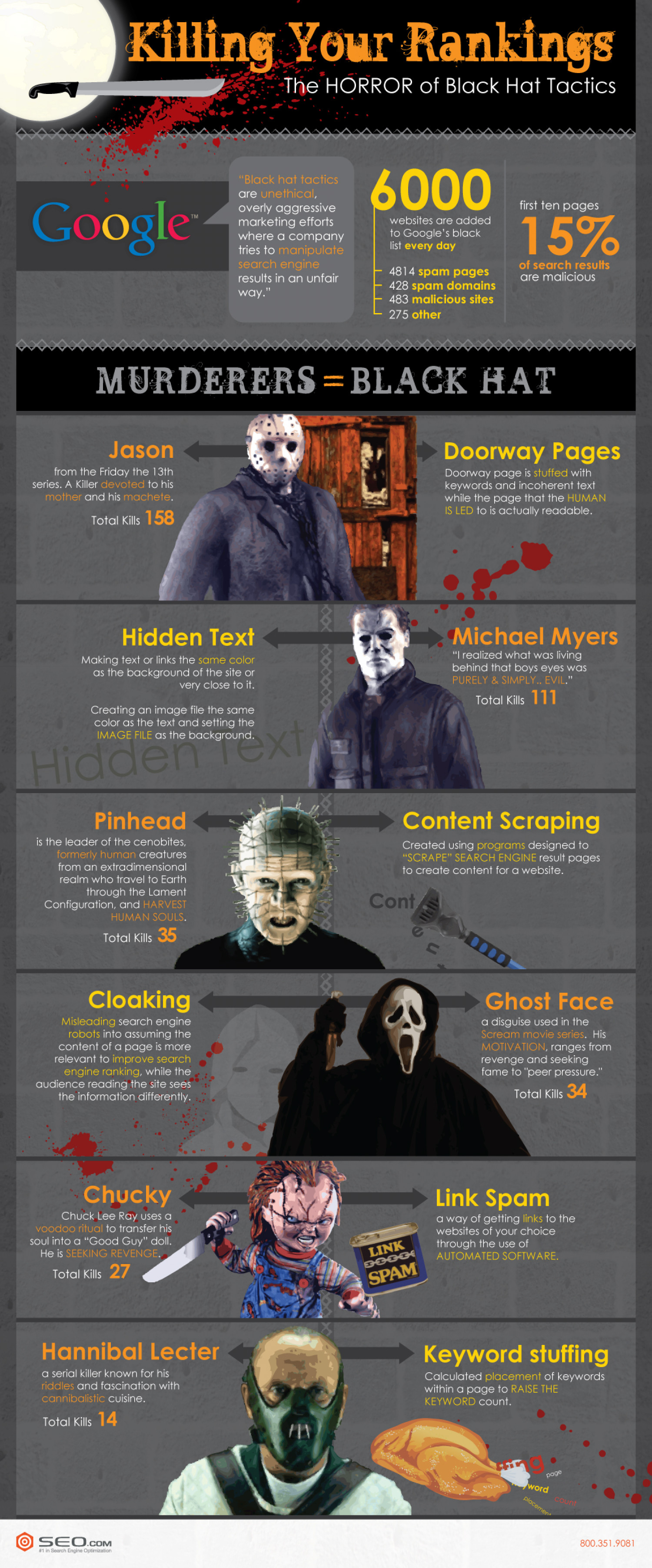 Killing Your Rankings  Infographic