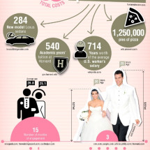 Kim Kardashian Wedding By the Numbers Infographic