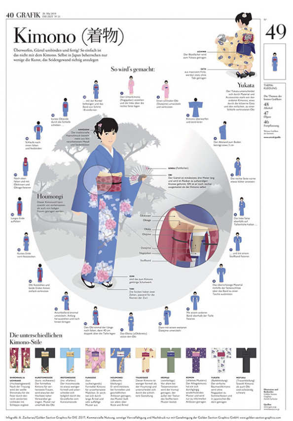 Kimono Infographic