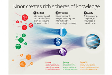 Kinor kSpheres Infographic