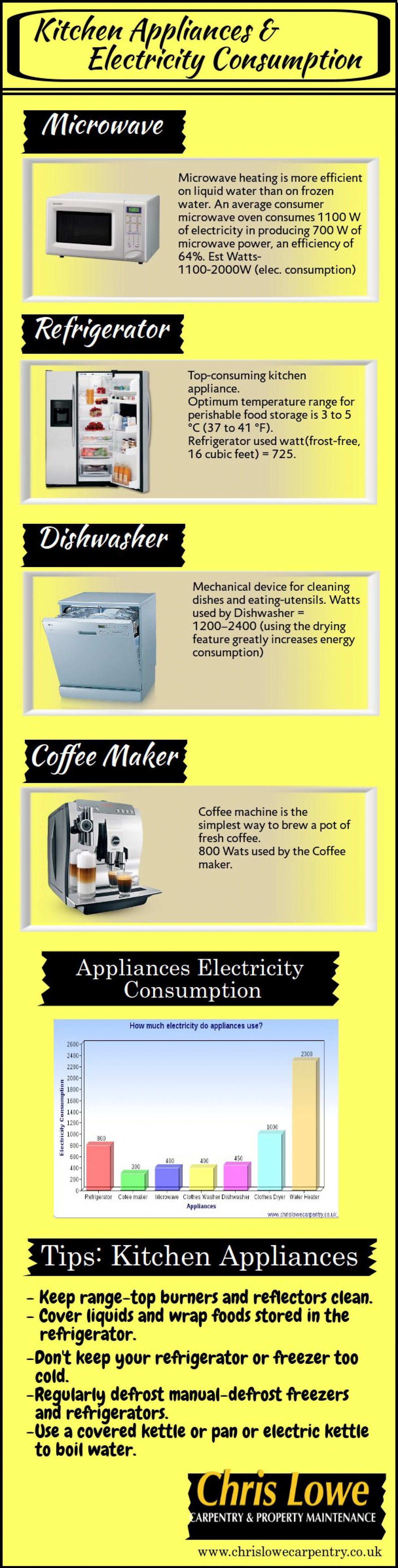 Kitchen Appliances & Electricity Consumption Infographic