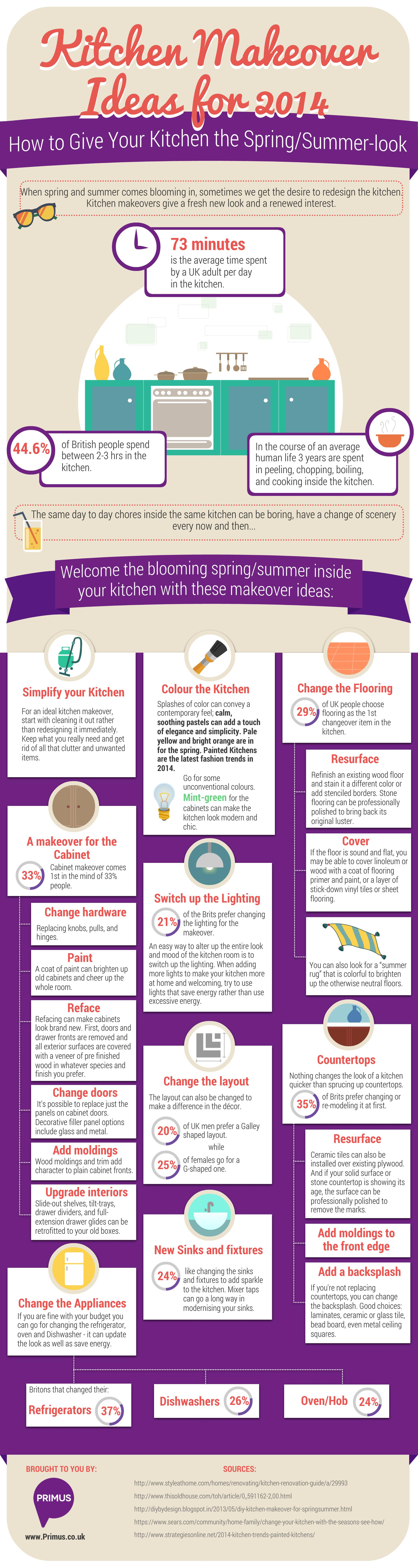 Kitchen Makeover Ideas for 2014 {infographic]