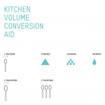 Kitchen Volume Conversion Aid Infographic