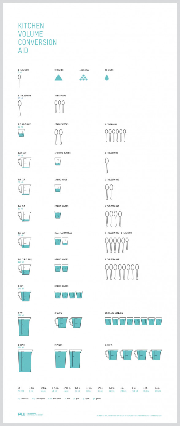 14 infographics to help organize your kitchen visually blog kitchen volume conversion aid nvjuhfo Gallery