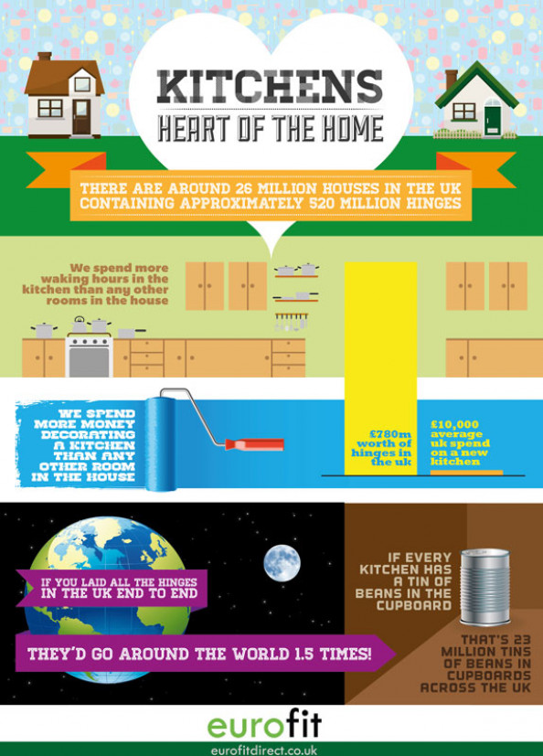 Kitchens – Heart Of The Home Infographic