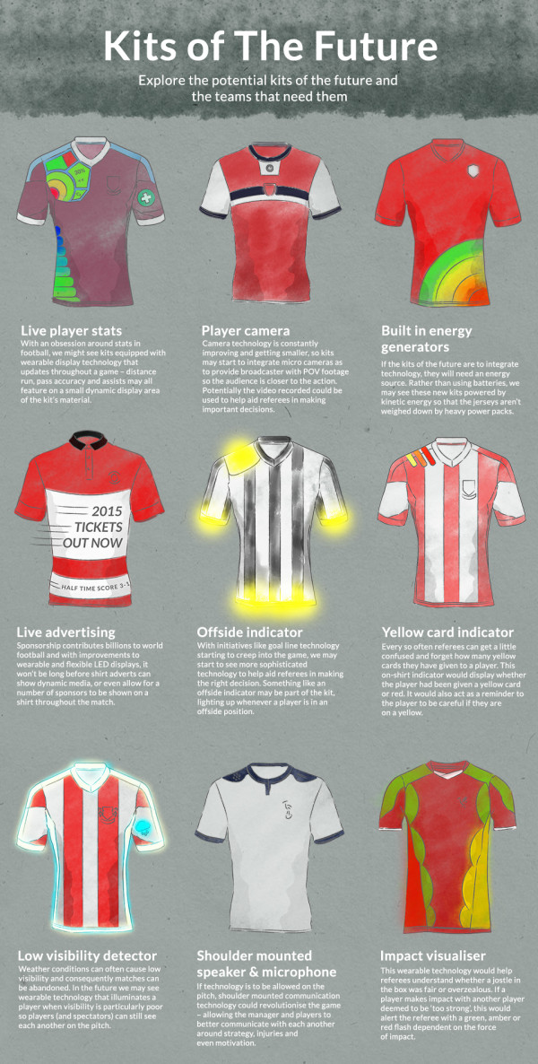 Kits of the future