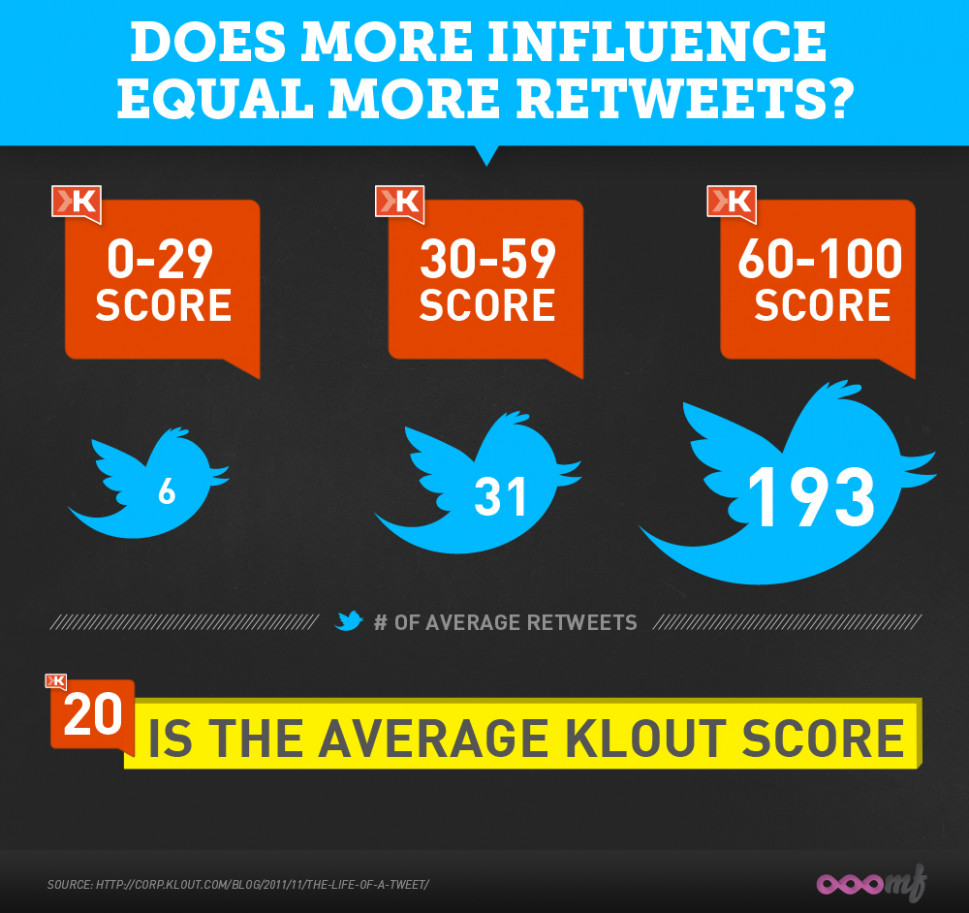 Klout Influence vs. Twitter Tweets Infographic