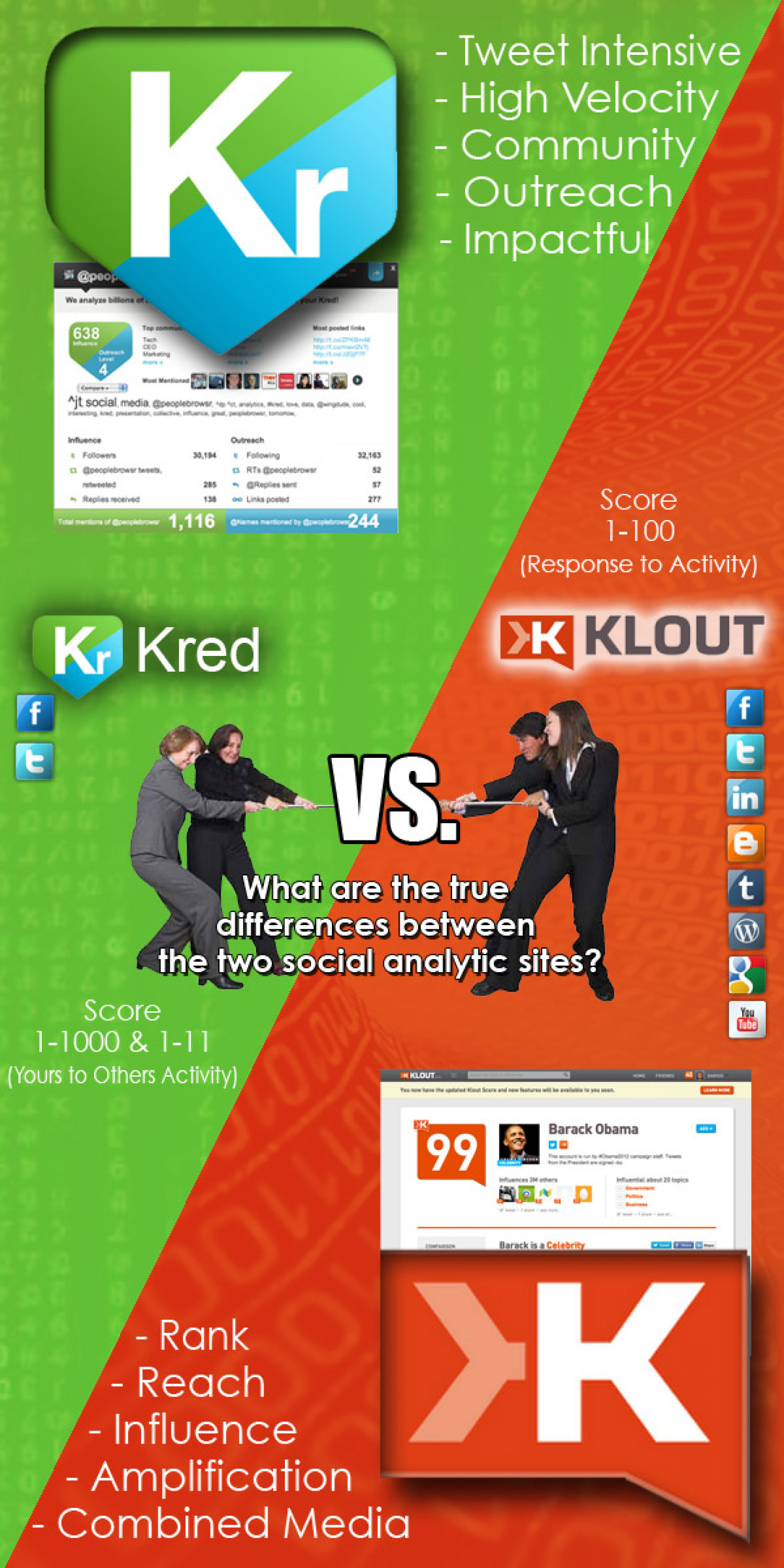 Klout Vs. Kred - The Battle For Your Influence Infographic
