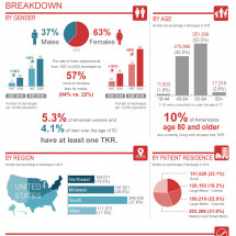 Knee Replacement Statistics Infographic Infographic