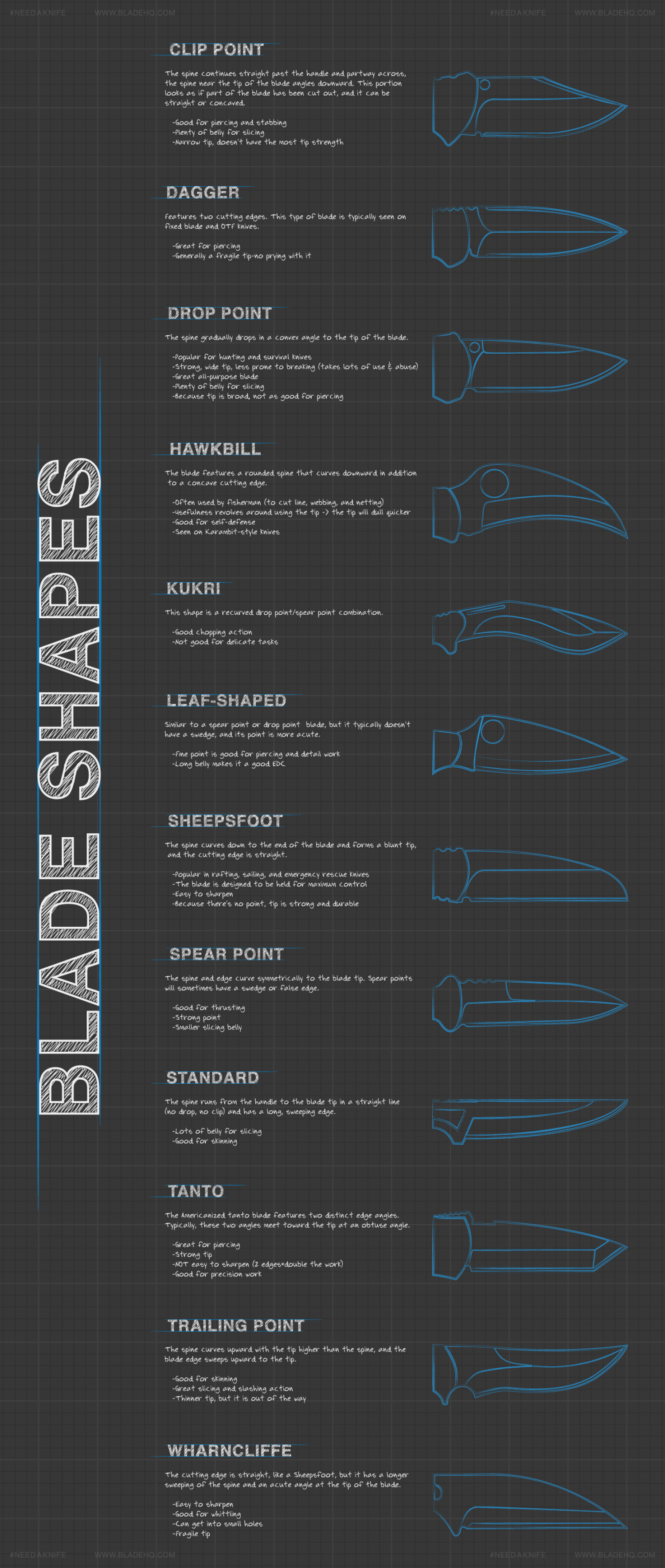 Knife Buyer's Guide: Understanding Blade Shapes Infographic