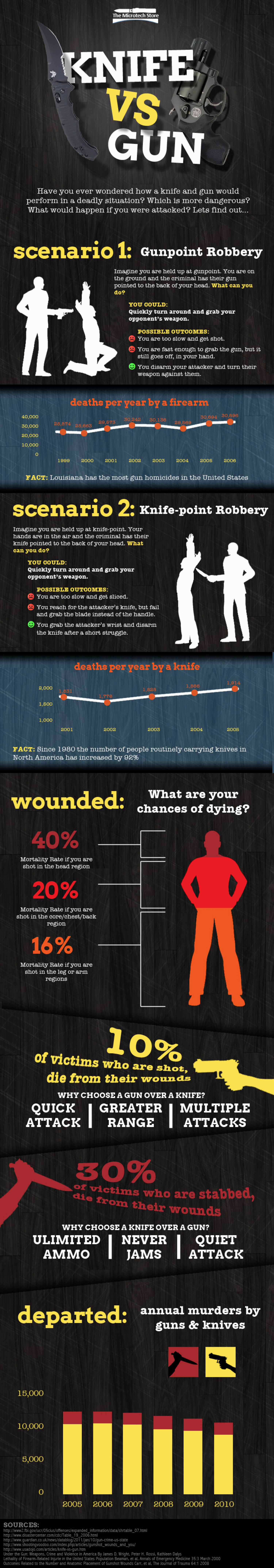 Knife VS Gun Infographic