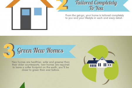 KNOCKDOWN AND REBUILD WITH CLARENDON HOMES Infographic