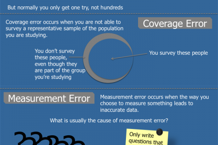 Know the 4 Types of Survey Error Infographic