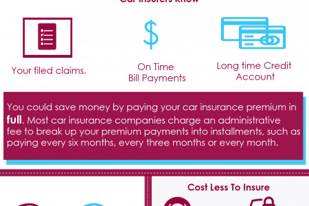 Know What Affects Your Auto Insurance Infographic