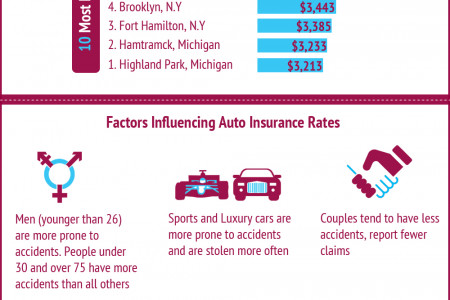 Know What Drives your Auto Insurance Rates Infographic