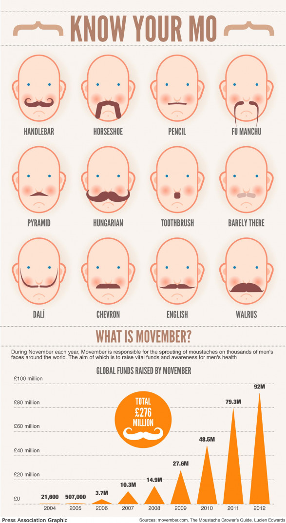 Know Your Mo