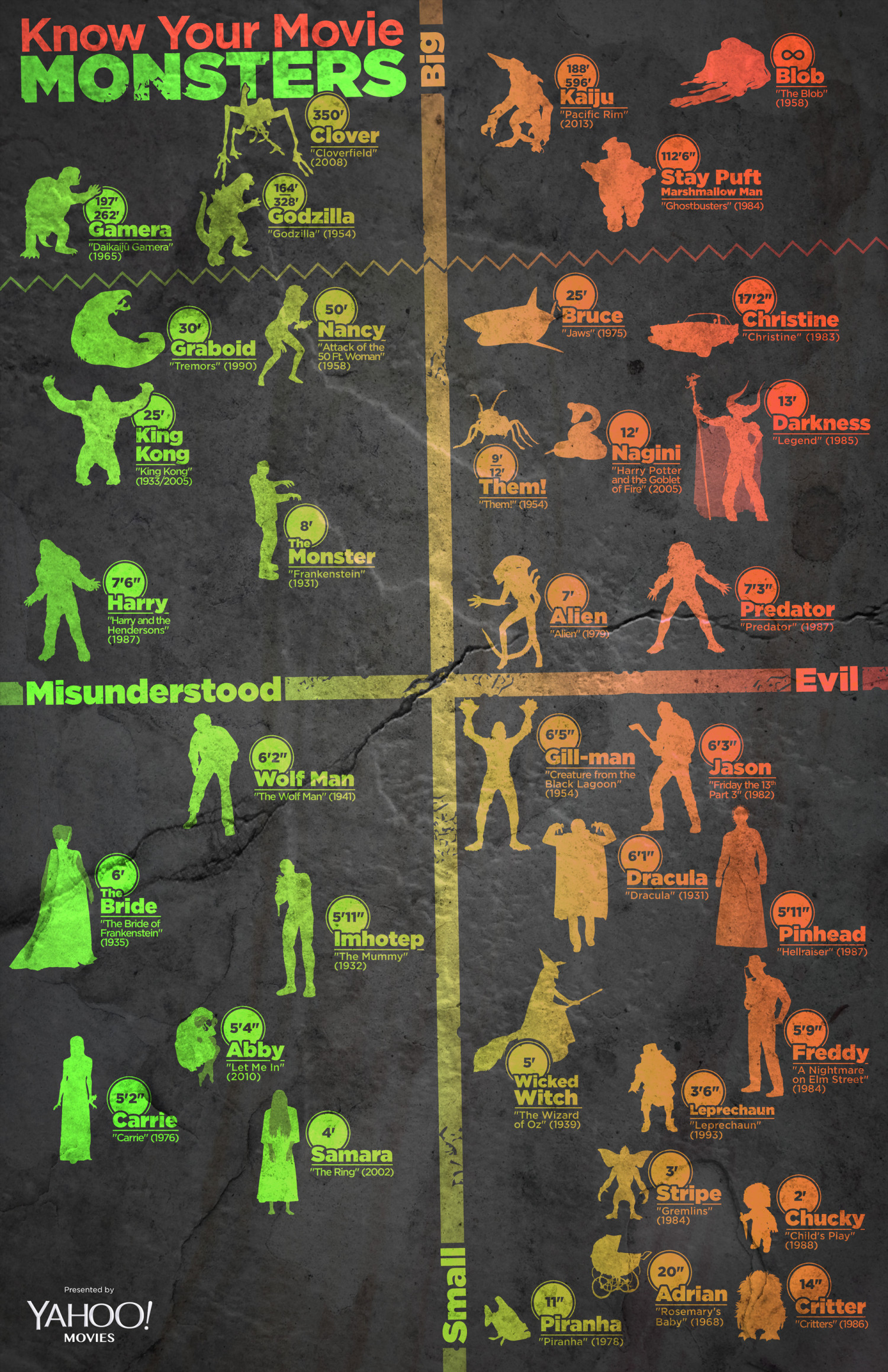 Know Your Movie Monsters Infographic