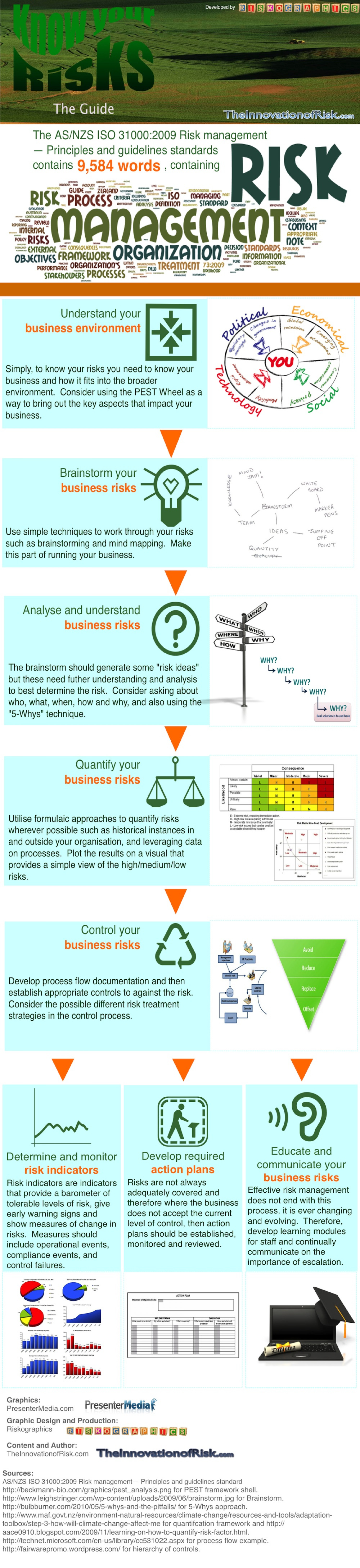 Know Your Risks Infographic