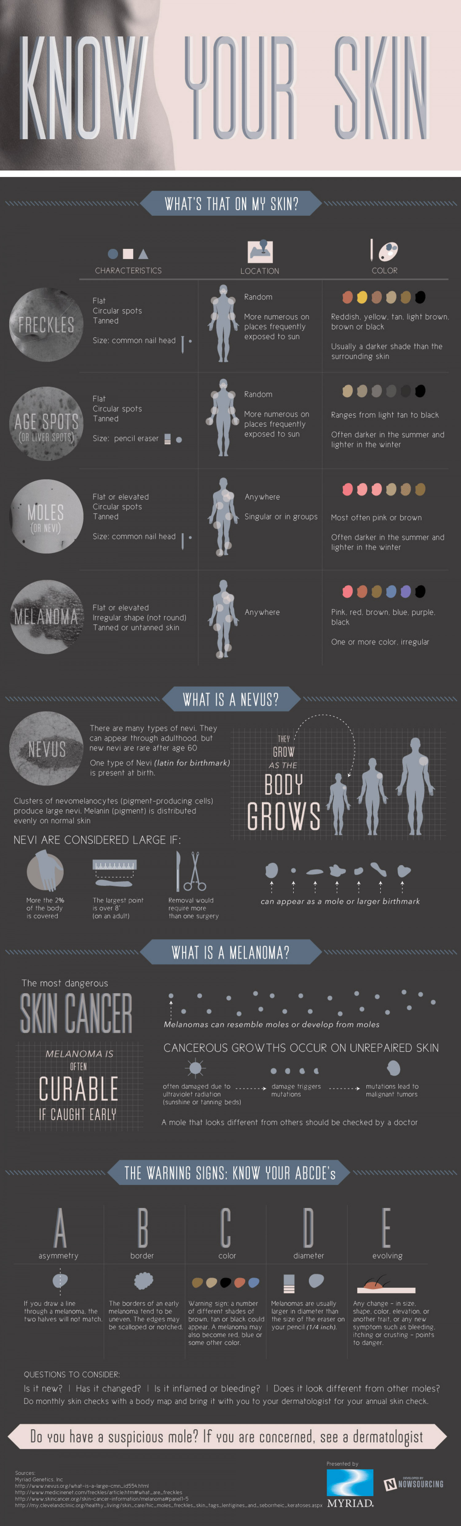 Know Your Skin Infographic
