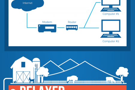 Knowing the best internet connection for you Infographic
