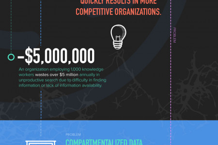 Knowledge Flow in the Enterprise Infographic