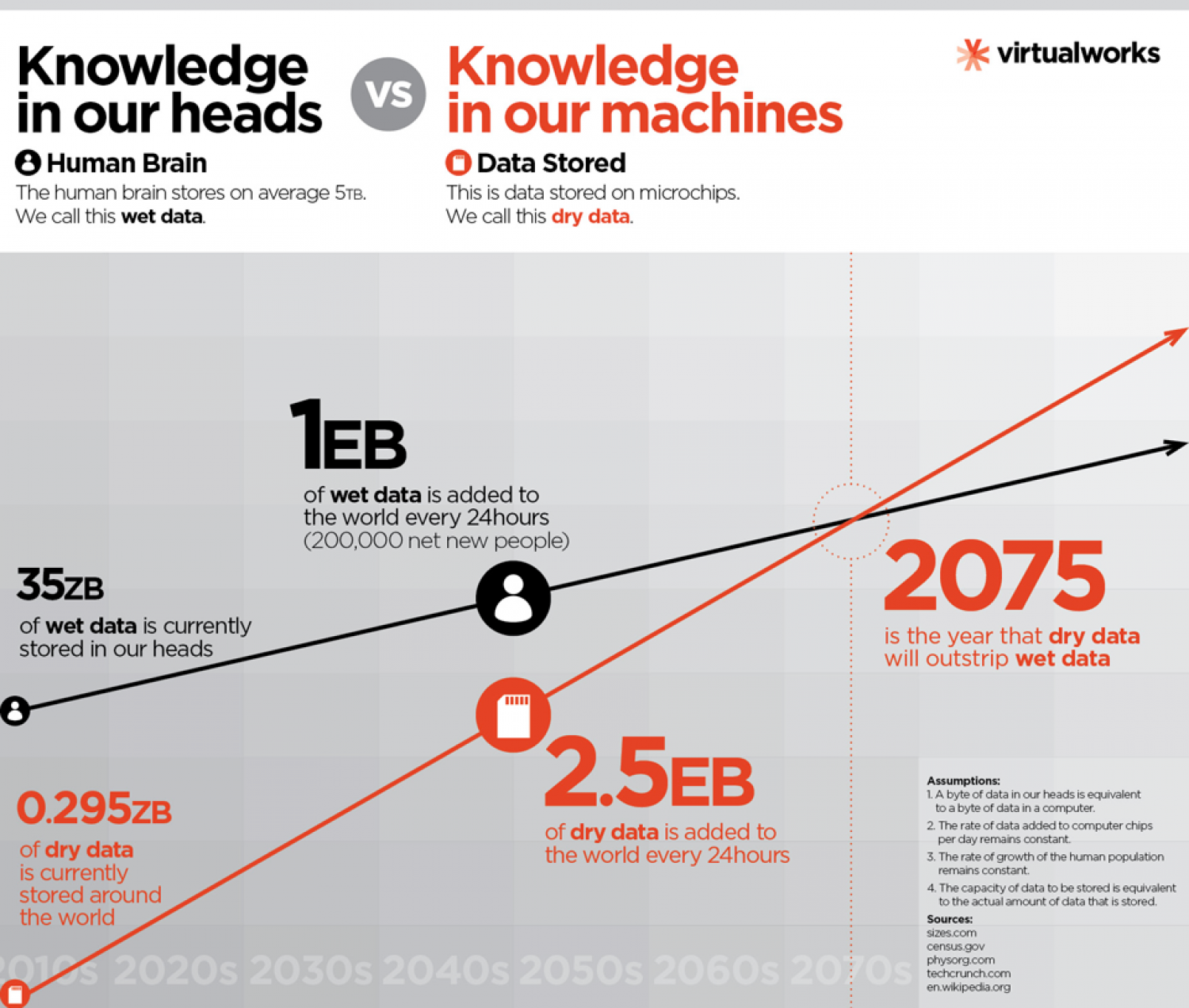 Knowledge in our heads vs. knowledge in our machines Infographic