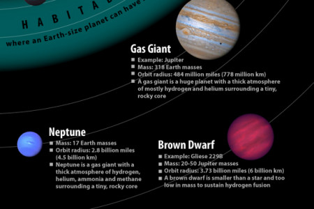 Known Types of Alien Worlds Infographic